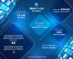 Infográfico do TáxiGov